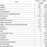Auschnitt PHW im PASS aus Drs-Nr. 6/4861